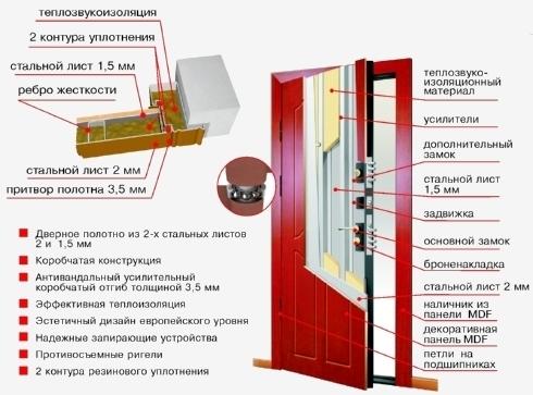 Пирог утепленной входной двери