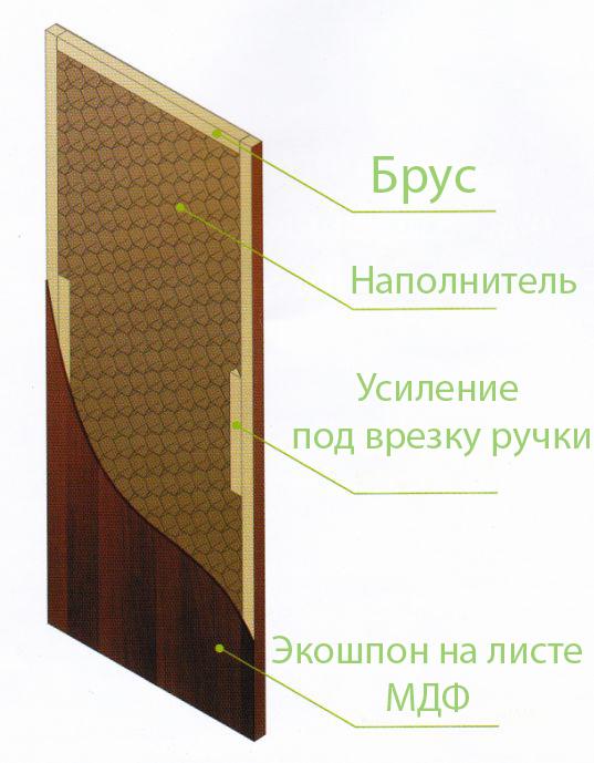 Конструкция дверей из экошпона