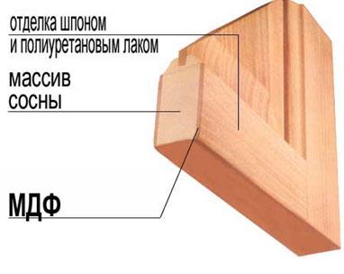 Строение дверей из шпона