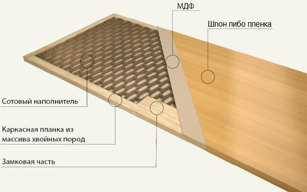 Строение двери из шпона
