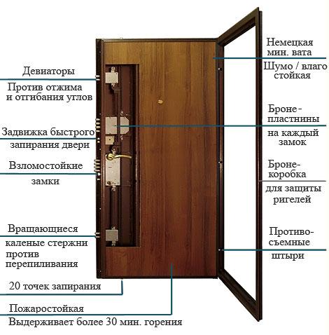 """Схема строения двери Эльбор модели """"Люкс"""""""