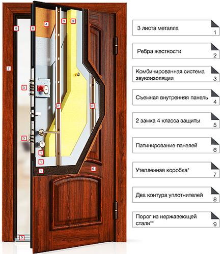 Строение двери Torex Ultimatum