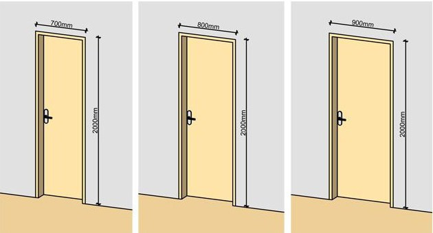 Ширина дверного проема