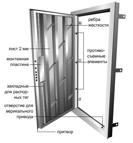Строение входной двери с ребрами жесткости