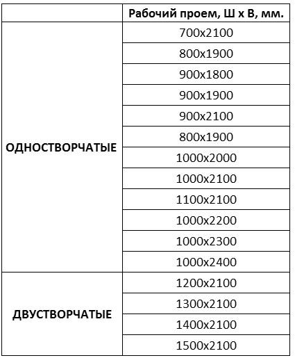Таблица размеров межкомнатных дверей