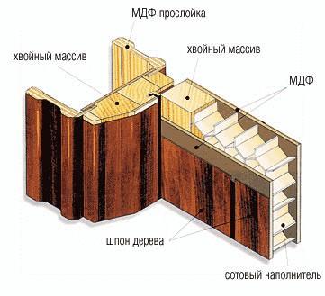 Строение двери с сотовым заполнителем