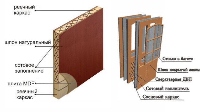 Схема щитовой двери