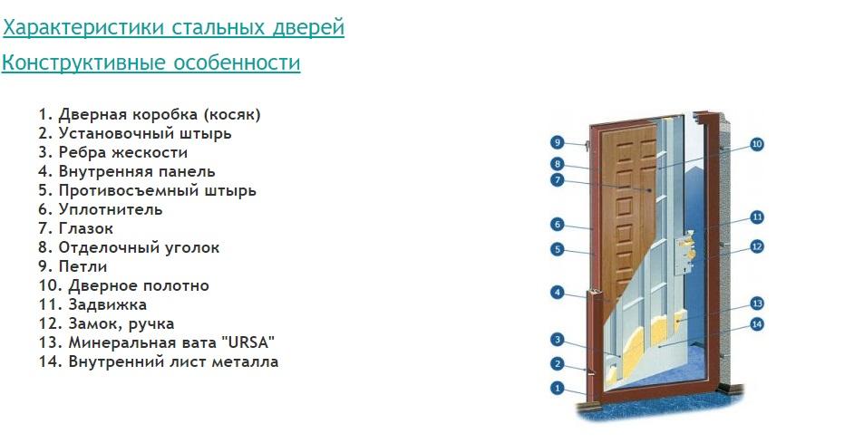 Конструкция двери Экспресс-Гарант.
