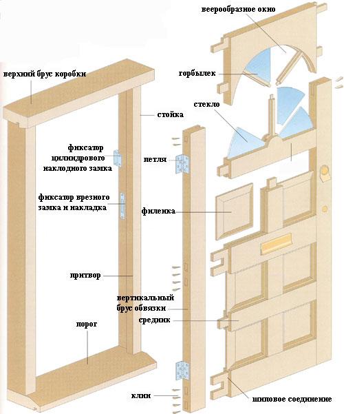 Конструкция филенчатых дверей