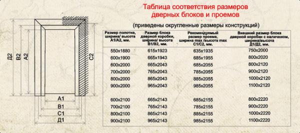 Таблица размеров дверей и проемов