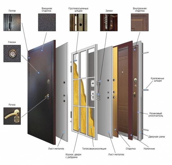 Состав двери