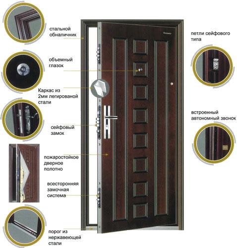 Достоинства дверей Форпост