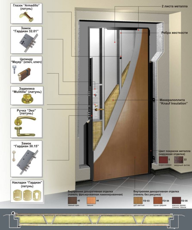 Элементы полотна двери Гардиан ДС 2
