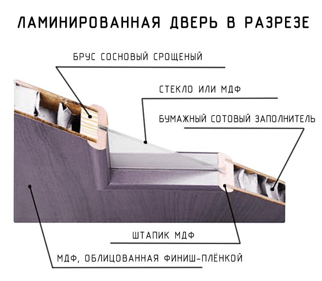 Дверь с ламинированной поверхностью в разрезе