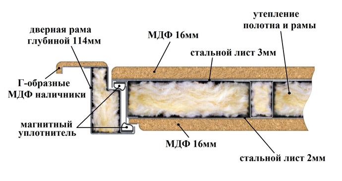 Внутренняя часть железной двери