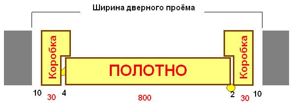 Пример размеров проема под дверь