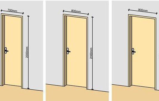 Габариты межкомнатных дверей