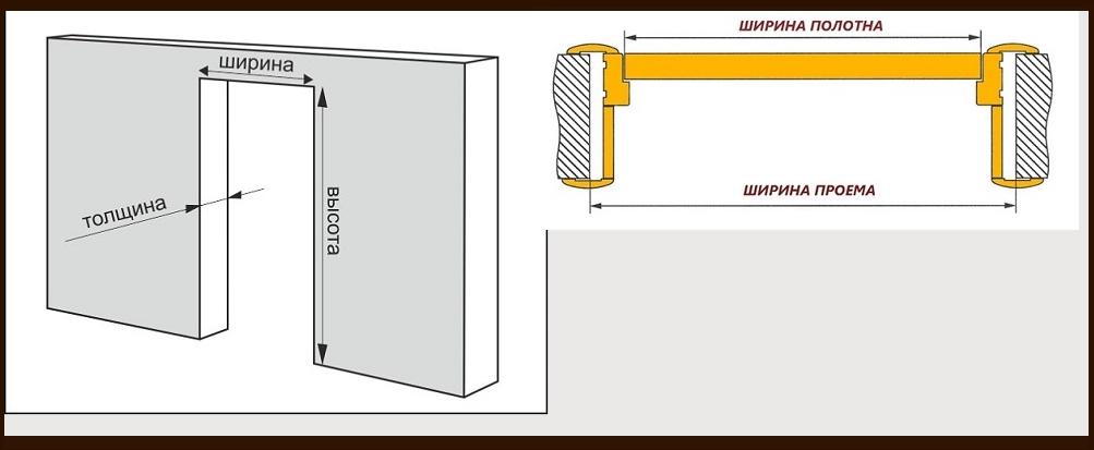 размеры дверного проема межкомнатных дверей стандартная
