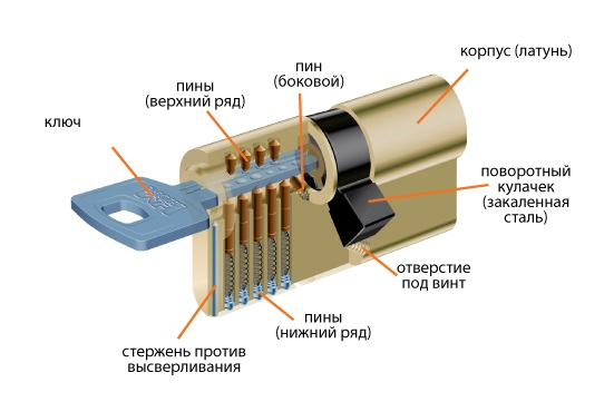 Устройство цилиндрового замка