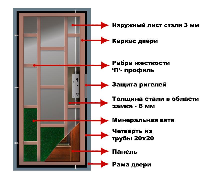 Строение железной двери