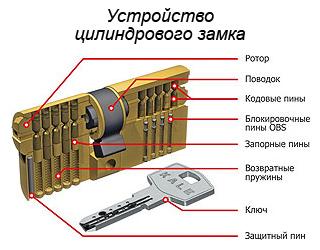 Механизм цилиндрового замка