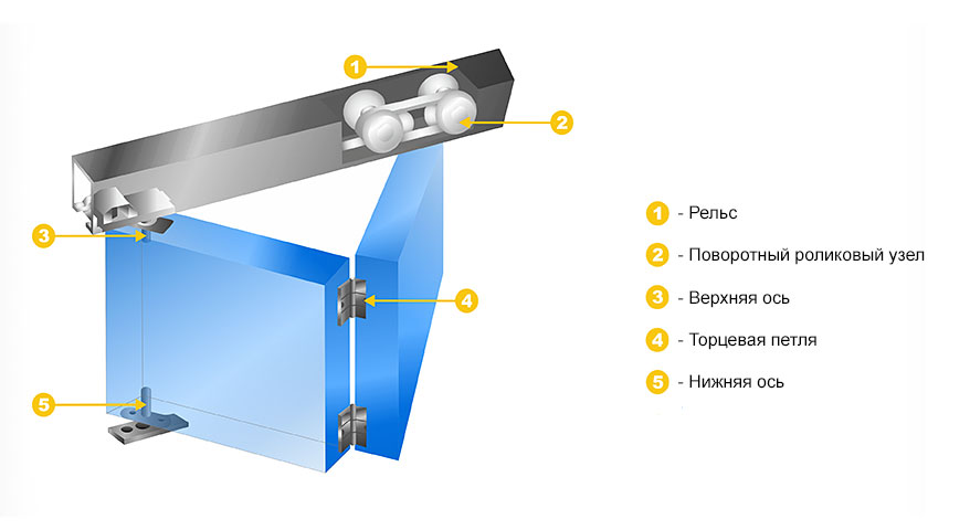 Механизм двери-гармошки