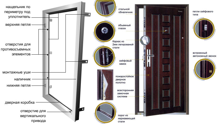 Конструкция двери из металла