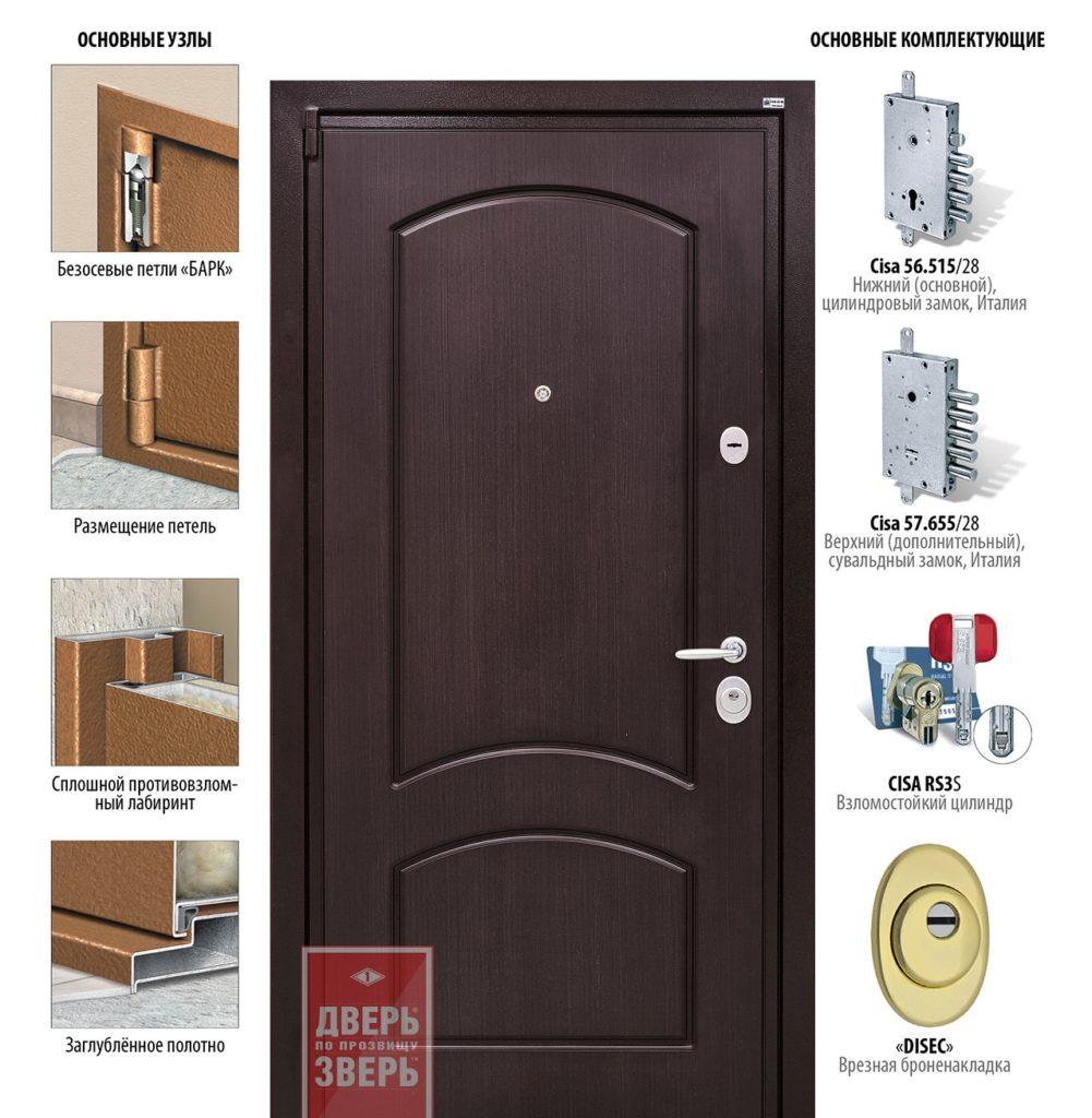 Конструкция двери Зверь