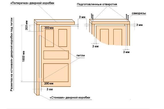 Размеры коробки двери