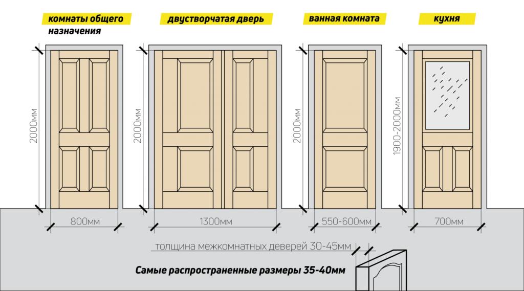 Типовые размеры межкомнатных дверей