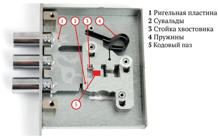 Схема строения сувальдного замка
