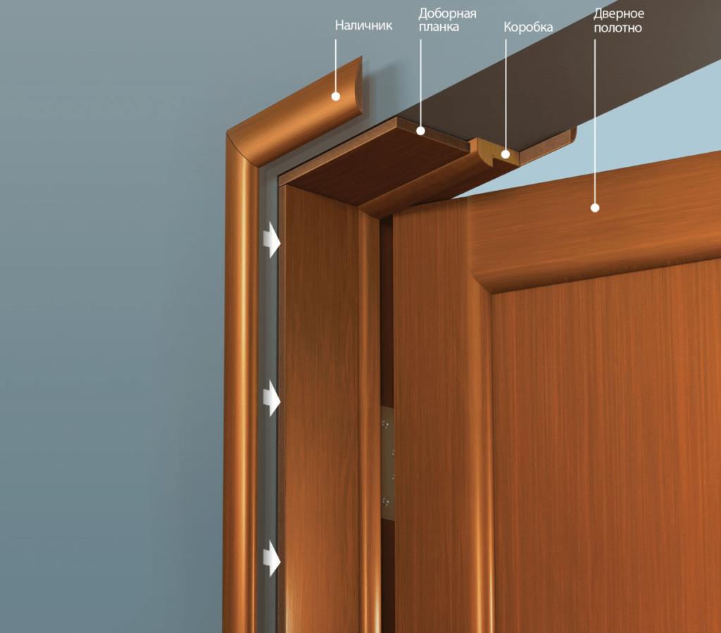 Расположение доборов на двери