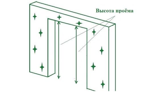 Высота проема под дверь