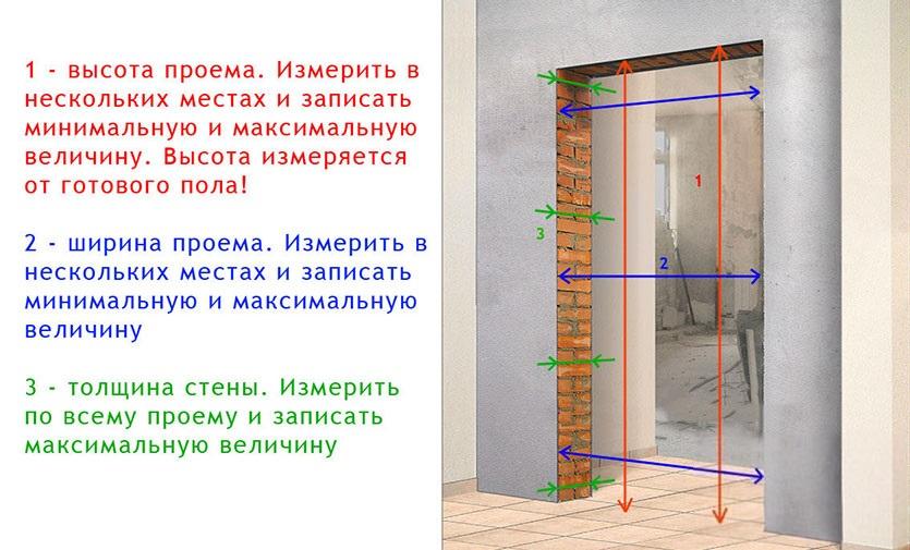 Правила измерения проема