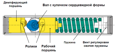 Конструкция доводчика с кулачком