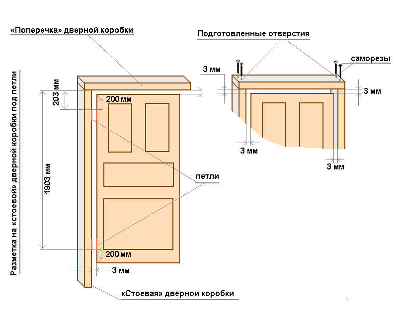 Конструкция коробки межкомнатной двери