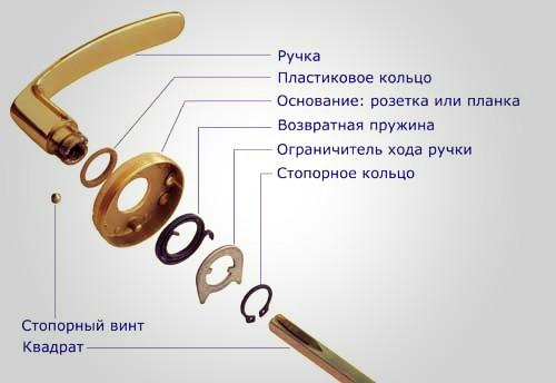 Конструкция нажимной ручки
