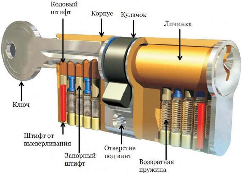 Конструкция цилиндрового замка