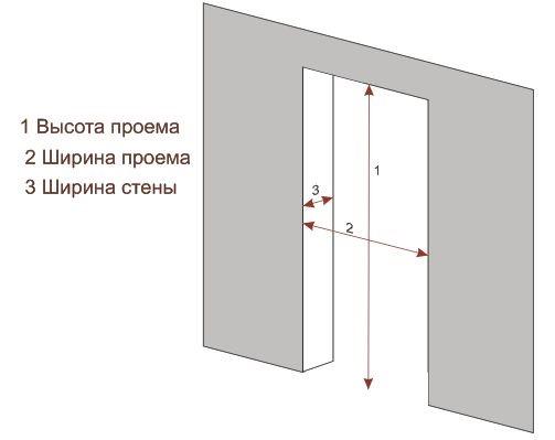 Точки измерения проема