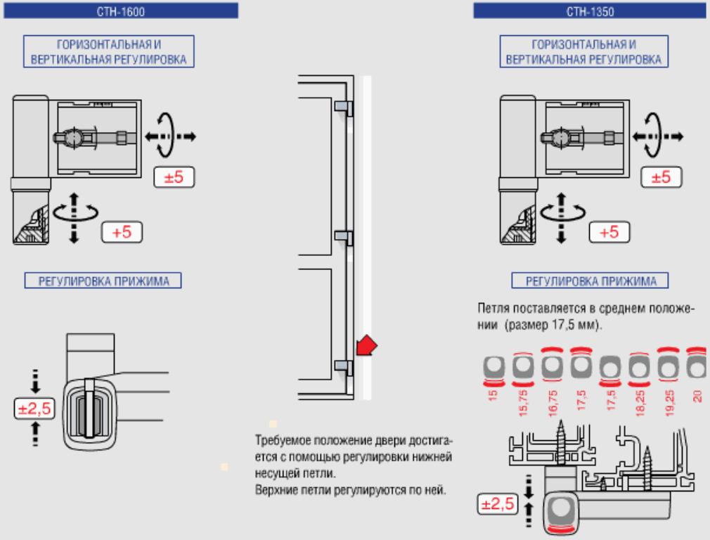 Схема регулировки двери балкона