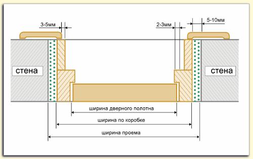 Схема размещения коробки двери в проеме