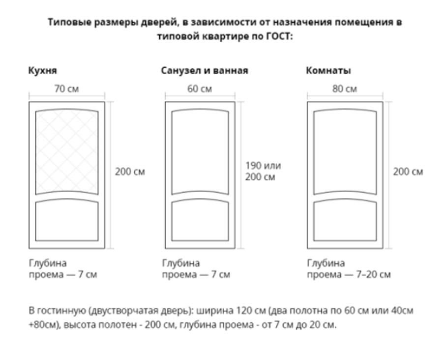 Стандартные размеры дверей по ГОСТу