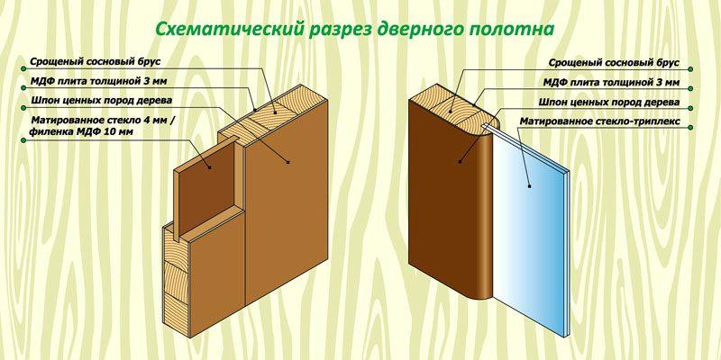 Схема строения двери с размерами