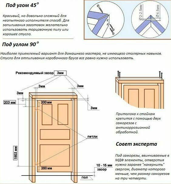 Варианты сборки коробки двери