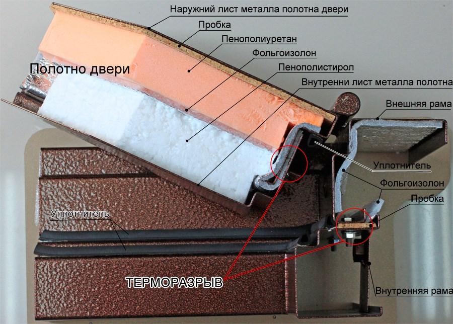 Терморазрыв в конструкции двери