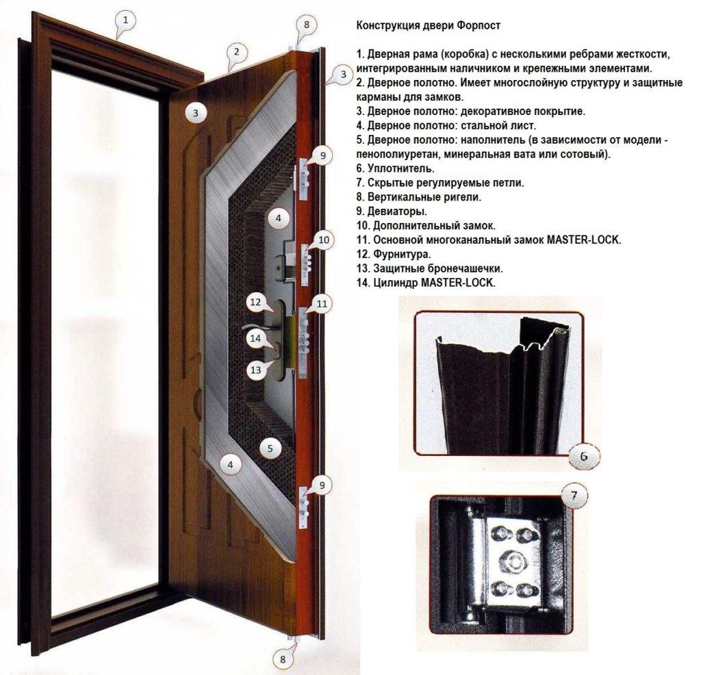 Конструкция двери Форпост