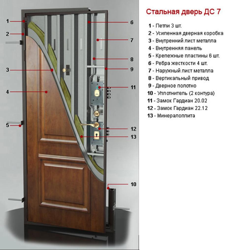 Конструкция двери Гардиан