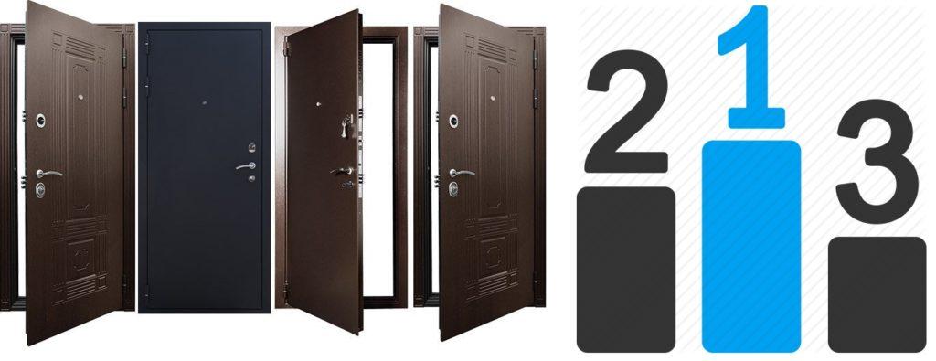 Рейтинг производителей дверей из металла