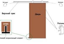Элементы раздвижной двери