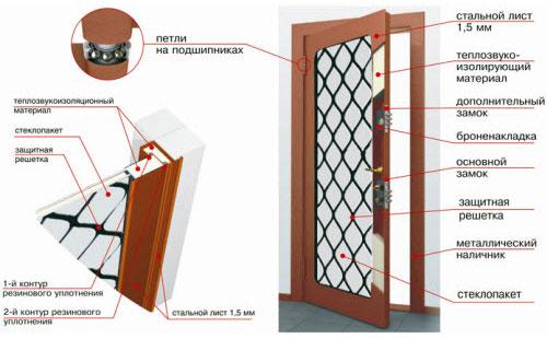 Конструкция входной двери со стеклом